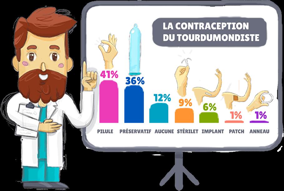 Infographie contraception féminine