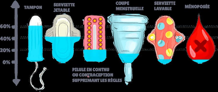 Infographie hygiene féminine