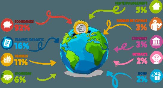 Enquête financement tour du monde