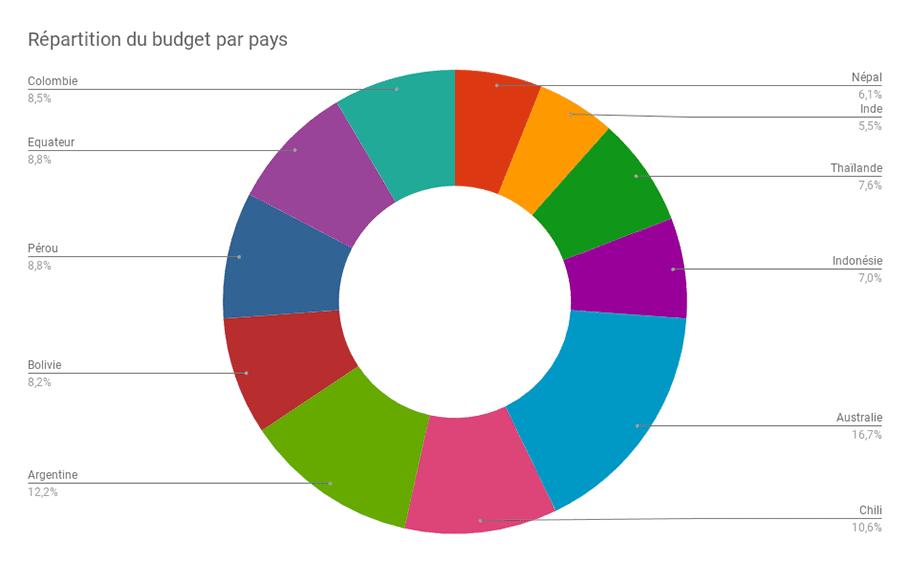 Graphique budget par pays