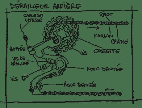 schéma d'un dérailleur