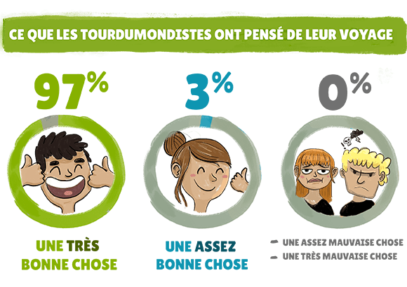 Infographie Experience du Voyage