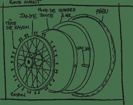 Schéma de la roue avant