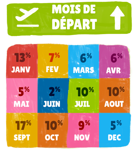 Infographie mois de départ en tour du monde