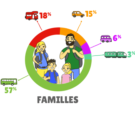 Infographie Transports Famille